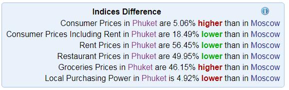 Цены на Краби в 2020 году на еду жилье экскурсии