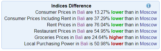 Сколько стоит жить на Бали в 2019?