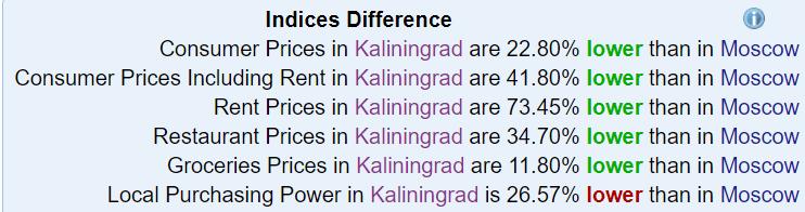 Numbeo Kaliningrad