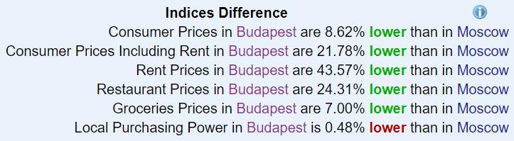 Numbeo Budapest